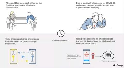 时隔多年!苹果谷歌再次合作,携手研发新冠病毒手机接触追踪系统