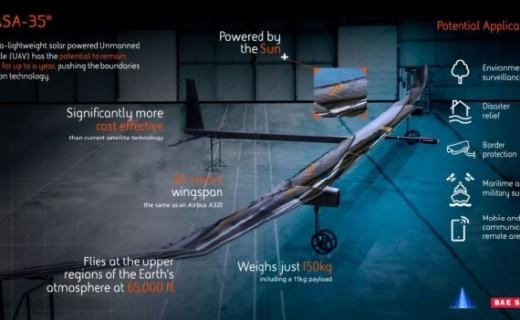 重新定義飛行工具!續航長達1年的太陽能飛機成功首飛