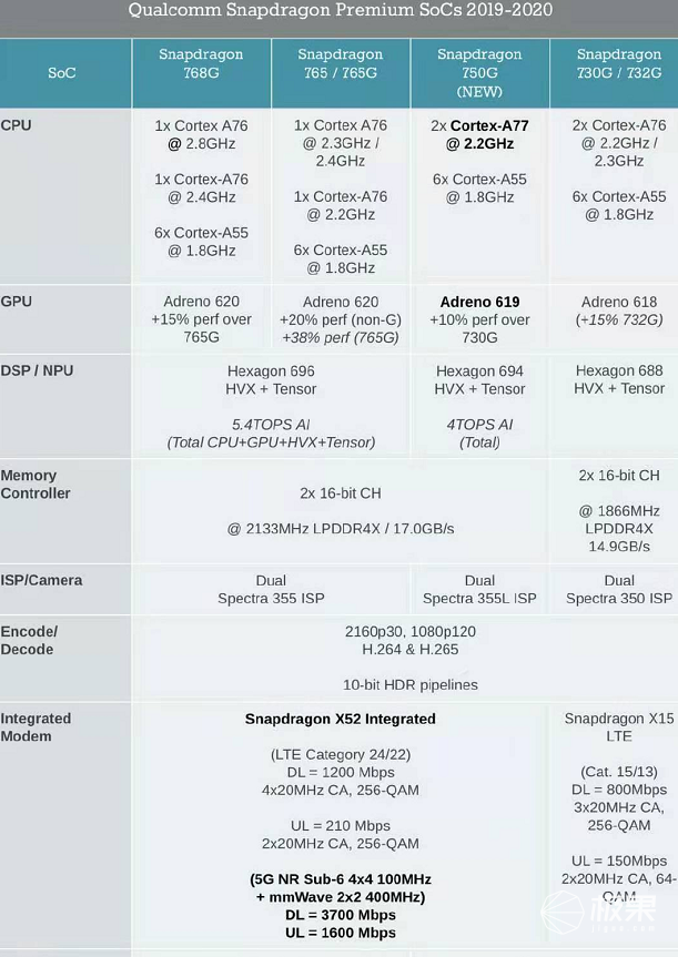 """RedmiNote9系列""""超大杯""""跑分曝光:骁龙750G""""不讲武德"""""""