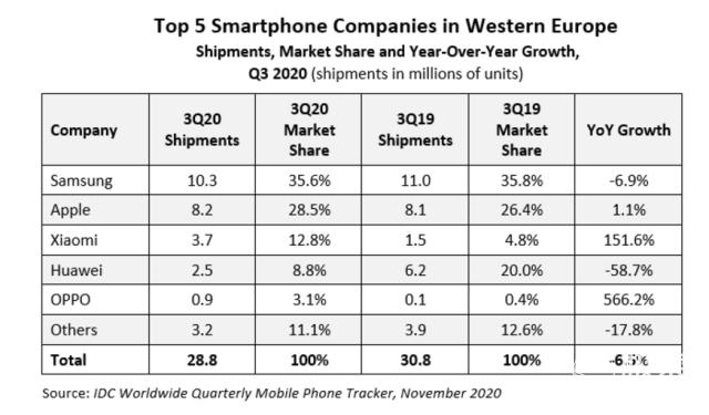 暴跌60%!华为手机欧洲出货量腰斩,另一国产黑马却增长6倍