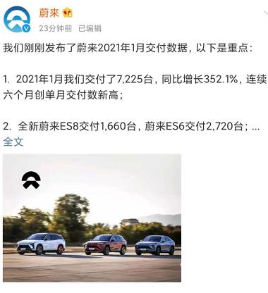 同比增长352.1%!蔚来汽车1月交付7225辆,连续六月创新高