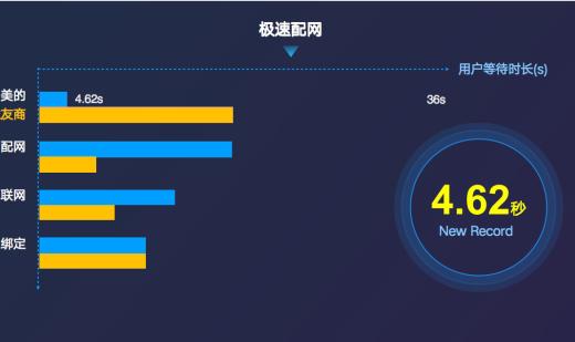"""美的重磅發布AIoT創新成果 速度與安全""""雙保證""""打開5G智慧新生活"""