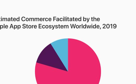 蘋果:App Store生態系統2019年促成超5000億美元商業交易