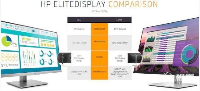 新东西|惠普发布EliteDisplayE324q显示屏新品:31.5英寸QHD