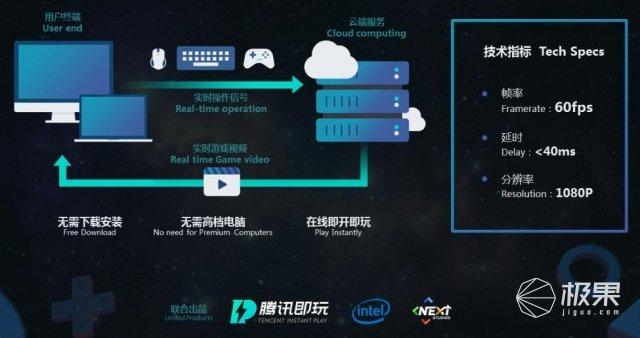 """老电脑也有春天!腾讯推出云游戏平台""""腾讯即玩"""",手机也能玩上MHOL?"""