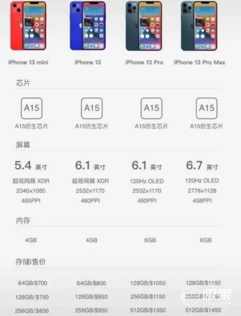 """iPhone13新机全揭秘!去掉""""大刘海"""",相机升级价格或破万..."""