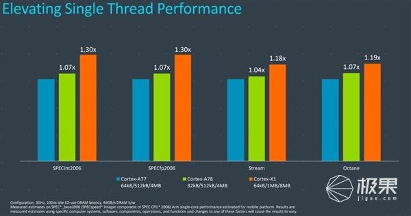 ARM发布全新CPU、GPU、NPU架构设计,2021年旗舰手机标配!