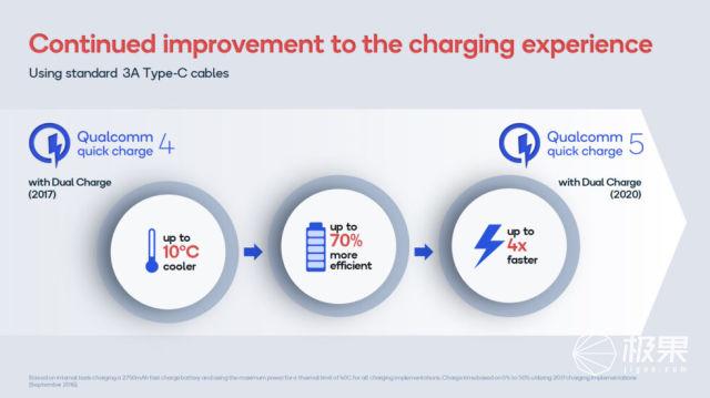 高通发布100W超级快充方案!可实现5分钟充入50%电量