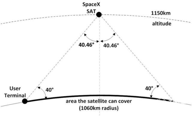 """疯人马斯克再放卫星,42000颗""""太空Wi-Fi""""!这才是真正的全球通......"""