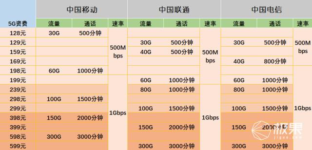 真贵!三大运营商5G套餐资费出炉!首批50个城市可以使用,你在其中吗?