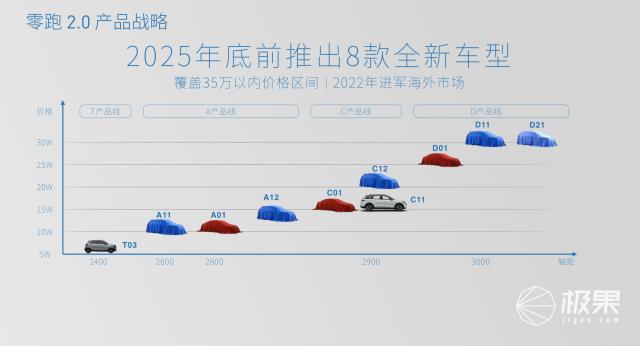 三年超过特斯拉!自研自造的「零跑汽车」要年销80万台…