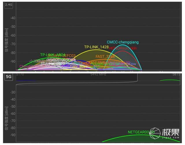 搭載高通CPU的路由會帶來什么樣的改變?360全屋路由體驗