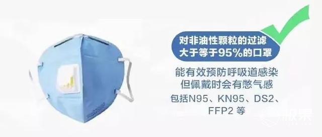 预防新型冠状病毒!戴口罩,有用!我们整理了份最全口罩选购指南