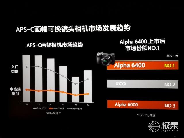 全幅微单技术全面下放:索尼APS-C微单新旗舰α6600
