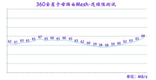 用過360路由器5S后我又選擇了:360全屋子母路由Mesh