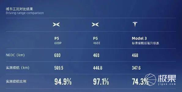 小鹏P5正式上市!15万起售,搭载激光雷达,空间大且续航足...