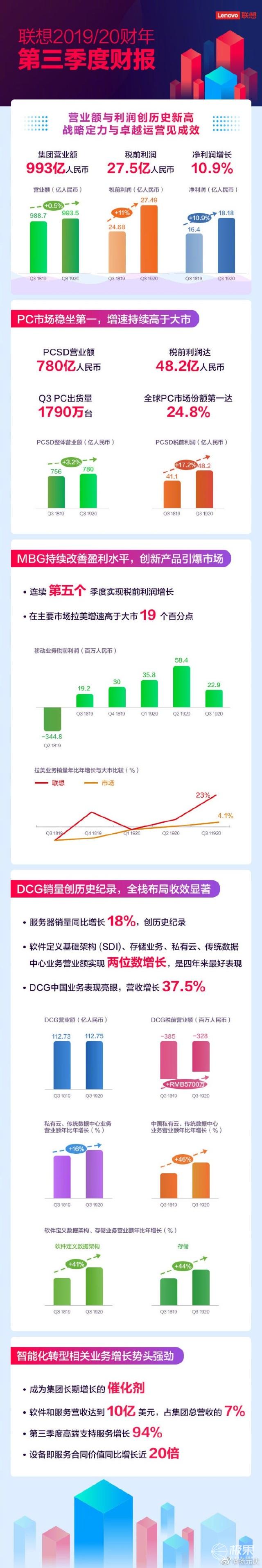 联想发布第三财季财报:PC业务稳居全球第一,手机重返高端市场