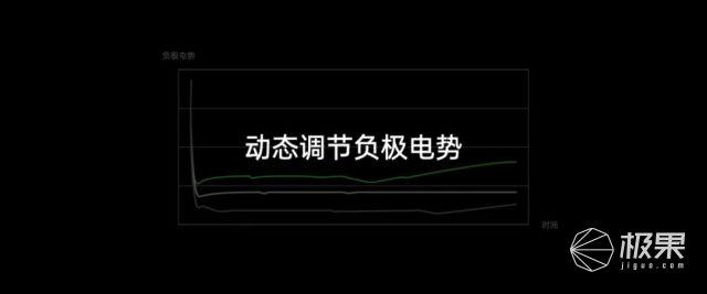 """OPPO发布多项「快充黑科技」!可""""防炸"""",电池寿命还能延长300%!"""