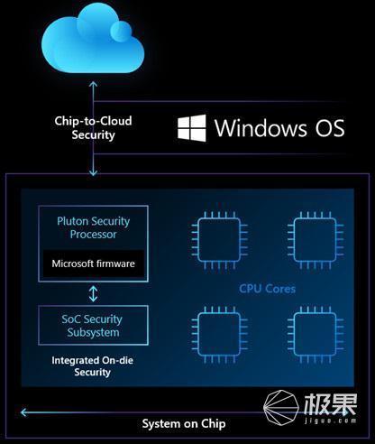 联合高通搞事情!微软涉足芯片产品,要干掉软件防火墙