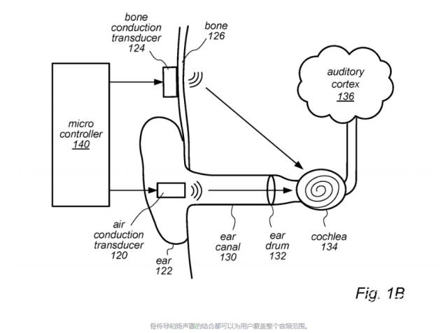 苹果新专利!新AirPods或将采用骨传导技术,或用于帮助听障人士