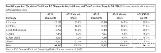 激增49%!2020年四季度Mac销量飞涨,全面超越传统PC品牌