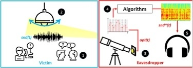 以色列大学发明新的长途窃听技术,可通过灯泡识别24米外的声音