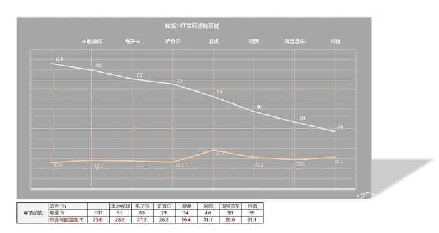 魅族16T深度测评:较高性价比,兼顾游戏性能!