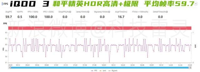 定义速度旗舰iQOO3深度测评报告