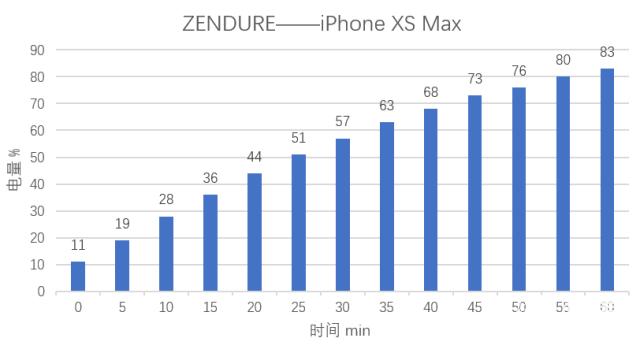 迷你大容量,智能双快充 ZendureSuperMini