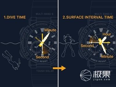 卡西欧首次推出具有模拟显示功能的FROGMAN手表,售价5666元
