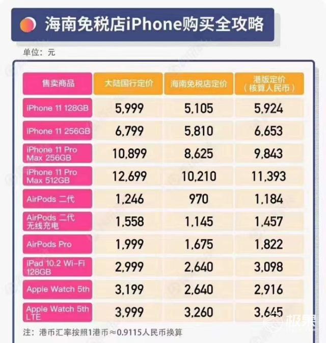海南离岛免税购物支持苹果手机,琼版iPhone最高直降2000元