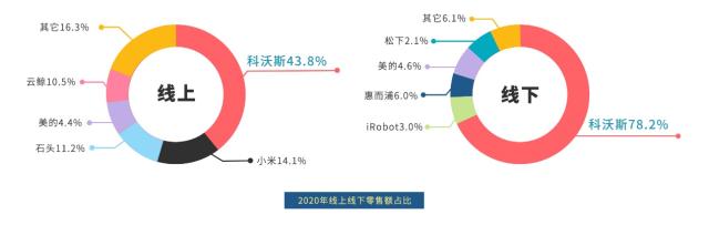 扫地机器人市场白皮书解读:行业发展迅猛,科沃斯为头号玩家