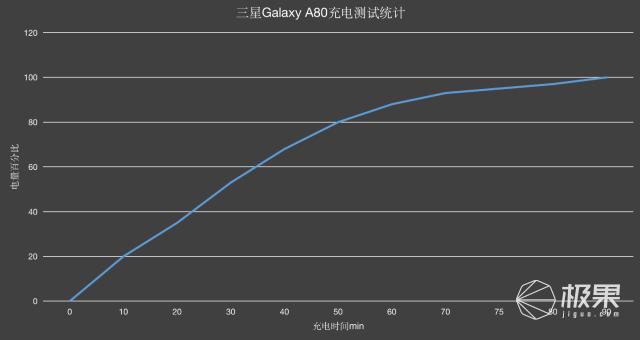 了解完这些点,再决定买不买:三星GalaxyA80