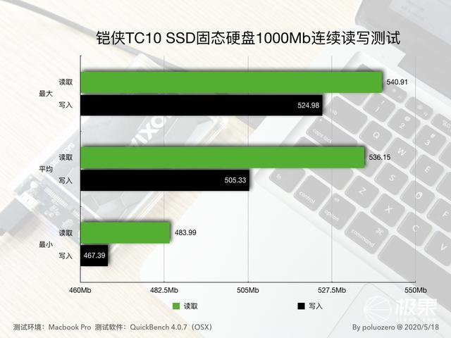 从东芝储存到铠侠,尝鲜TC10SSD固态硬盘测评