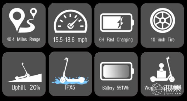 充电六小时开车一星期!能让你每天多睡半小时的通勤神器......
