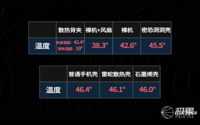 实测全网手机「散热神器」!价格相差10倍,没有一个靠谱…