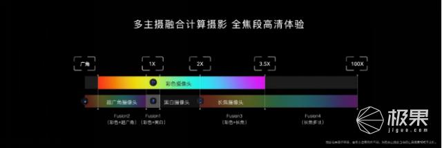 荣耀Magic3系列发布多主摄融合计算摄影技术,持续夯实全能科技旗舰定位...