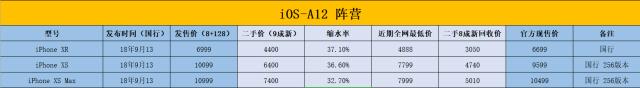 「事兒」華為保值超iPhone!2019旗艦跳水排行榜,索尼跌剩三分一…