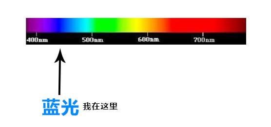 60%的藍光阻隔能力,透光性還賊好,這款眼鏡讓你無懼藍光!