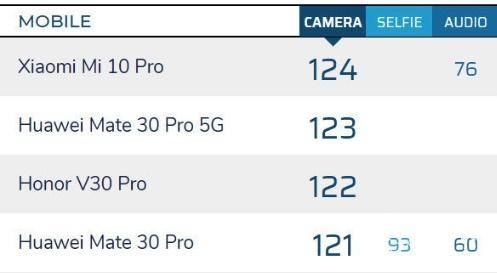 """一亿像素再次登顶DXO!小米全新旗舰堪称""""性能怪兽"""",售价3999起"""