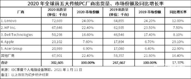PC不死!2020年四季度PC出货量增26.1%,联想卫冕成王